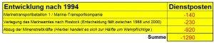 """Wenn man die Wehrpflichtigen abzieht, reduziert sich die Zahl der Dienstposten am Standort Wilhelmshaven zwischen den Jahren 1994 und 2000 um 830 Soldaten. (Alle Zahlen aus dem Bericht """"Seit gestern liegen konkrete Zahlen zum Standort Wilhelmshaven vor"""" von Jürgen 'Peters in der WZ vom 25. Mai 1991)"""