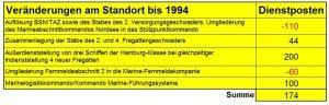 Daraus ergibt sich bis zum Jahre 1994 eine weitere Aufrüstung des Standortes Wilhelmshaven um 174 Dienstposten