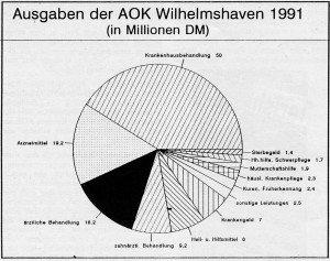 Die Ausgaben der AOK Wilhelmshaven für die Krankenhausbehandlung schlagen mit 41 % überdurchschnittlich hoch zu Buche: Bundesweit (alte Länder) beträgt der Ausgabenanteil der gesetzlichen Kassen für stationäre Behandlung nur 33,3 %.