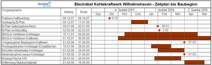 electrabel tabelle