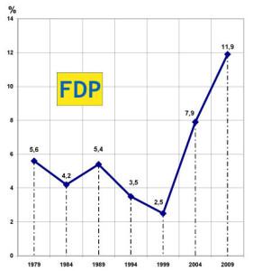 Europawahl_2009_1
