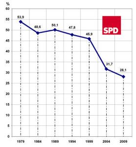 Europawahl_2009_2