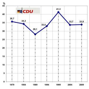 Europawahl_2009_3
