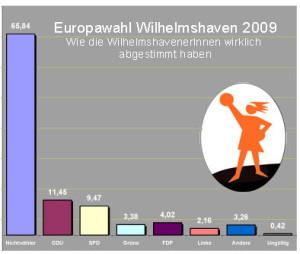 Europawahl_2009_7