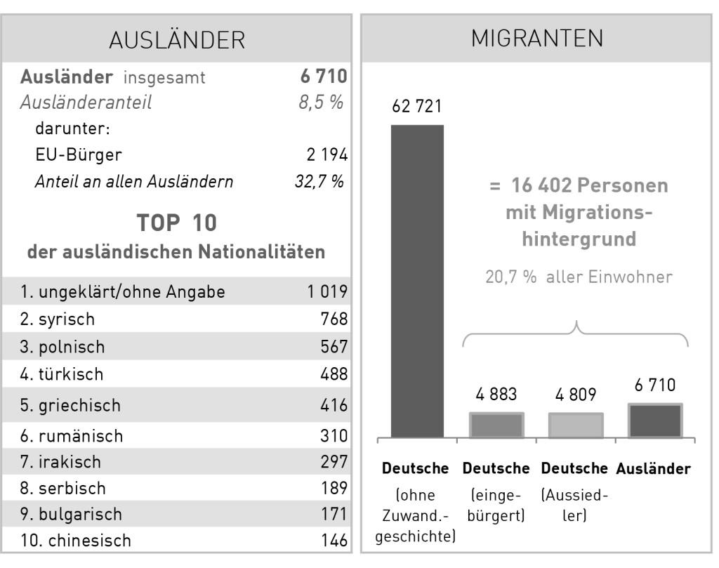 Quelle: WHV Einwohnerzahl 2017 Kurzinfo (Sztadt Wilhelmshaven).